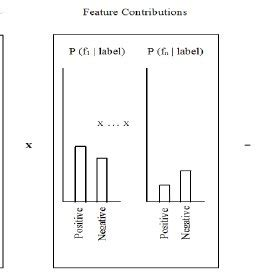 Naive bayes research paper